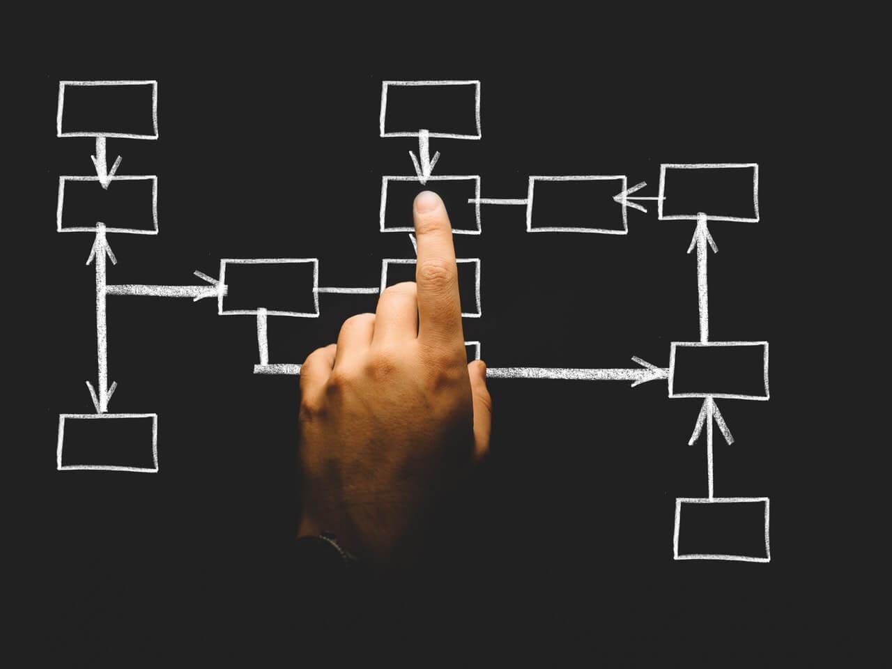 productividad-diagrama-flujo