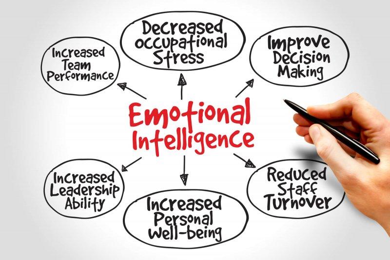La inteligencia emocional será una de las diez habilidades laborales más demandadas